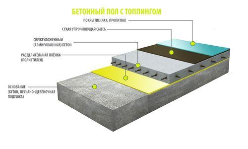 Топпинг бетонных полов в городе Сумы